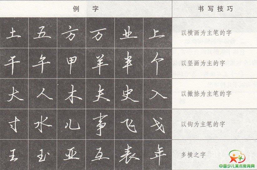 硬笔书法行书 结构形态类型
